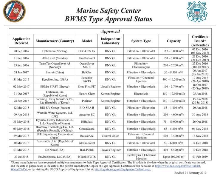 Οι εγκεκριμένες από USCG τύπου BWMS ΚΑΕ.