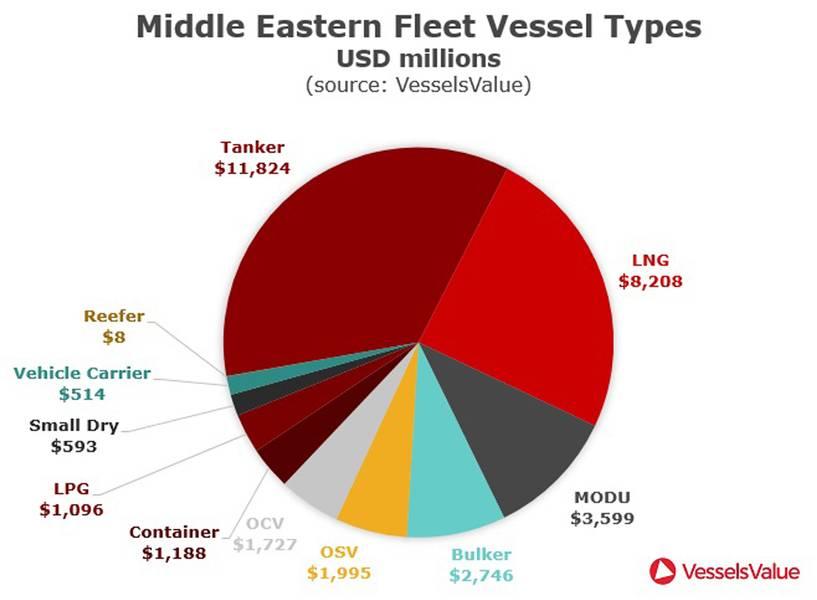 المصدر: VesselsValue