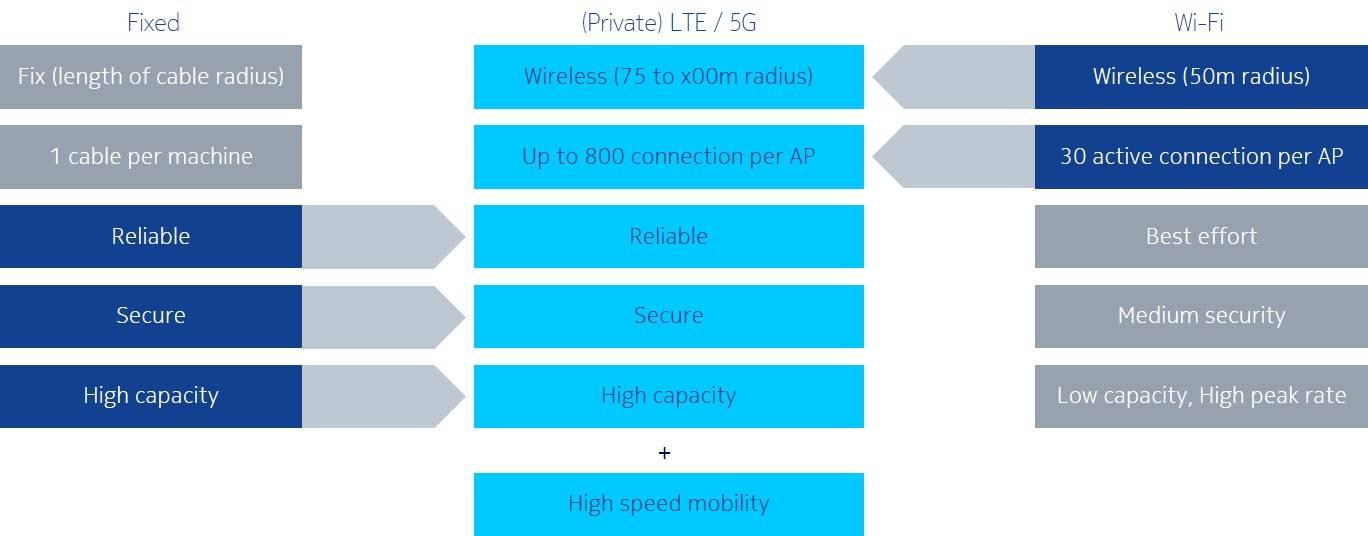 चित्र 1: निजी 4 जी / एलटीई वाई-फाई और ईथरनेट का सबसे अच्छा संयोजन करता है और उच्च गति की गतिशीलता को जोड़ता है।