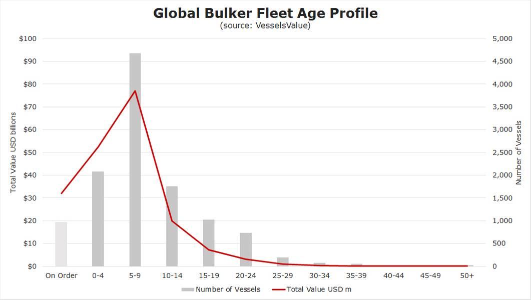 资料来源:船舶价值