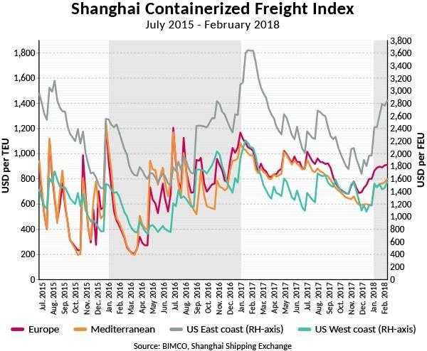 (Fuente: BIMCO, Shanghai Shipping Exchange)