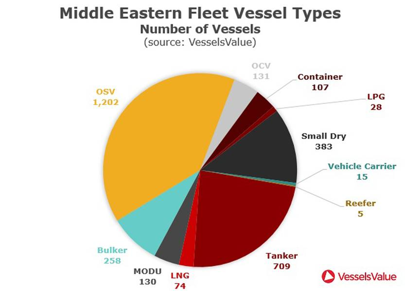 Fonte: VesselsValue