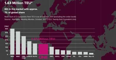 Grafik: Ocean Network Express