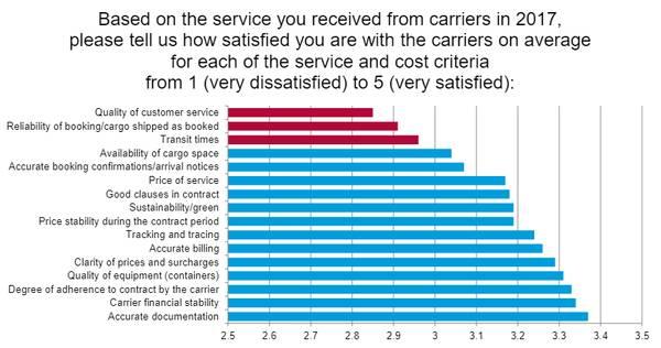 Quelle: Drewry-ESC-Umfrage zur Kundenzufriedenheit 2018