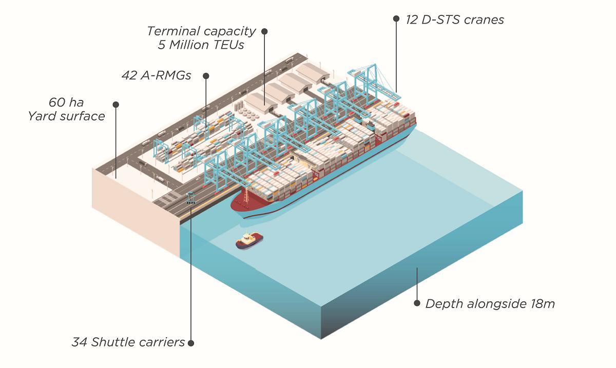 tangermed  maersk opens doors in morocco