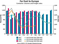 Caption: Accumulated container volumes on the Far East – Europe trade lane are up 4.6% y-o-y. The CCFI has fallen to an index level of 987, down -9% from the same period last year. 2 (Chart: BIMCO)