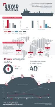 Dryad Maritime Q2 Infographic Analysis (Credit Dryad Maritime)