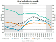 Dry Bulk Fleet Growth (Photo: BIMCO)