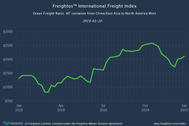 Graphic: Freightos