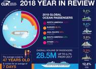 Graphics: Cruise Lines International Association