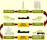 Tankship trade factor: Courtesy of McQuilling Services
