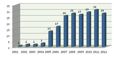 Diagram 1: Listed companies for the period 2001-2012
