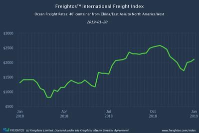 Graphic: Freightos