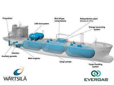 Integrated Design Schematic: Image credit Wärtsilä