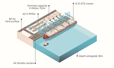 •APM Terminals Medport Tangier  (Photo courtesy of Maersk)