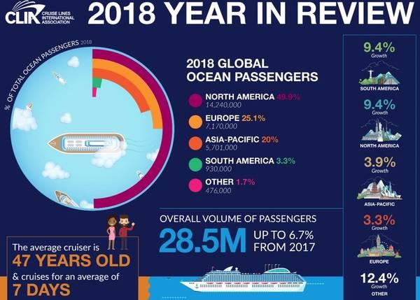 Graphics: Cruise Lines International Association