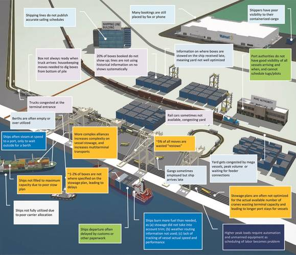 Graphic from a McKinsey Report outlining waste and issues in marine container terminals.  (CREDIT: Navis)