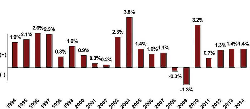 Annual Growth in Global Oil Demand Over Past Two Decades  (% change year over year)