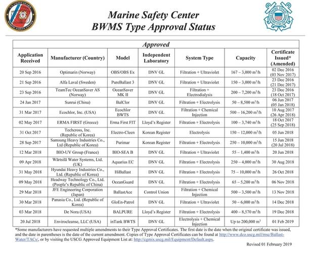 USCG Type approved BWMS OEM's.