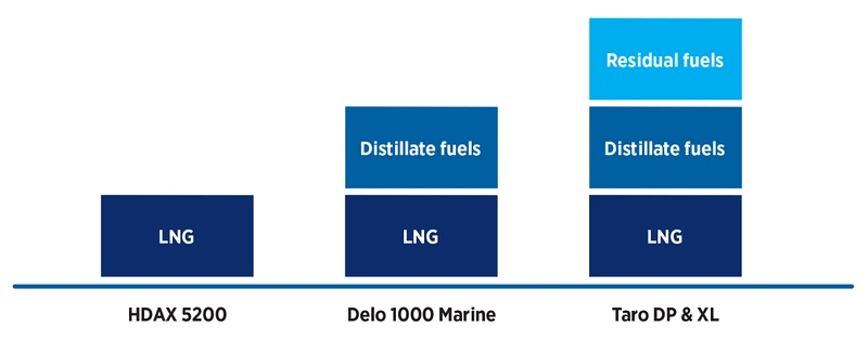 Chevron Marine's lubricant options for dual fuel engine operations (Photo: Chevron)