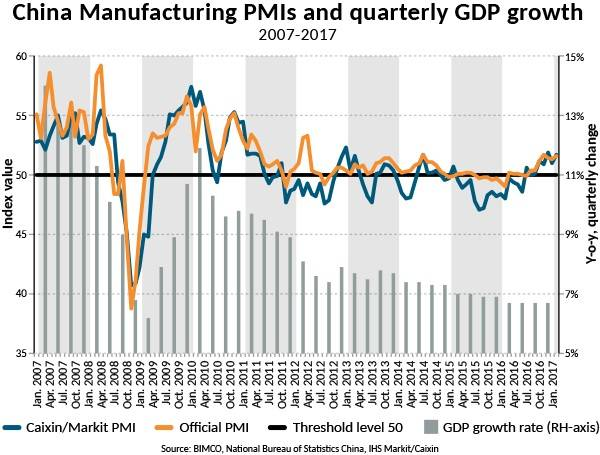 China manufacturing PMIs and quarterly GDP growth (Source: BIMCO, National Bureau of Statistics China, IHS Markit/Caixin) Note: The official PMI, compiled by the China Federation of Logistics and Purchasing (CFLP) and the China Logistics Information Centre (CLIC), leans toward the larger and state-owned enterprises, and the second measurement of Chinese PMI, compiled by Markit and Caixin, leans toward the private sector and the small and medium-sized enterprises.