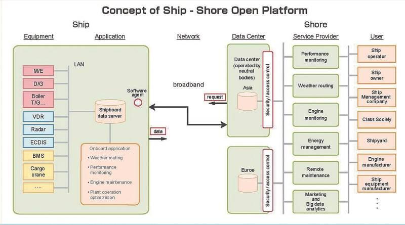 Concept of Ship – Shore Open Platform (Image: JSMEA)