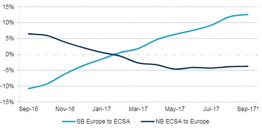 Figure 3: 12-month rolling average of Europe-ECSA container traffic (% change on previous year). Notes: *Preliminary data; All data includes dry, reefer and tank cargoes. Source: Drewry Maritime Research, derived from Datamar