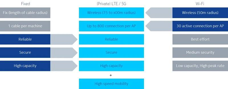 Figure 1: Private 4G/LTE combines the best of Wi-Fi and Ethernet and adds high-speed mobility.