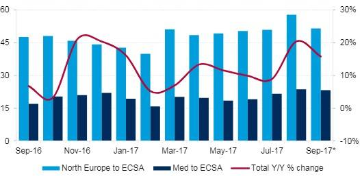 Figure 1: Southbound Europe to ECSA container traffic ('000 TEU). Notes: *Preliminary data; All data includes dry, reefer and tank cargoes. Source: Datamar