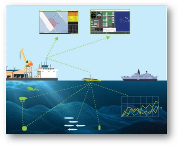 Graphic representation of the exercise; met-ocean data collection operations running concurrently with simulated threats, detection and mitigation assets. Image from ION.