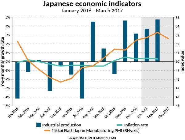 Japanese economic indicators (Source: BIMCO, METI, Markit, SOUMU)