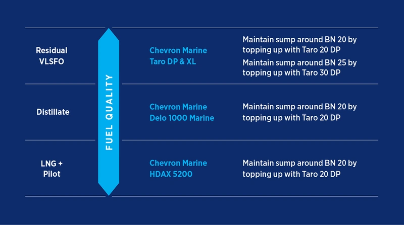 Lubrication recommendations if alternating distillate and residual fuel with LNG, dependant on primary fuel in use (Photo: Chevron)