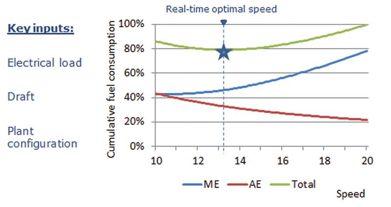 Optimize Speed based on electrical load: Especially relevant when carrying refrigerated containers, increased electrical load will drive higher speed to optimize fuel consumption.