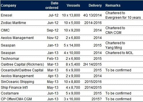 Recent reported tramp vessel orders (Source: Drewry, Various)