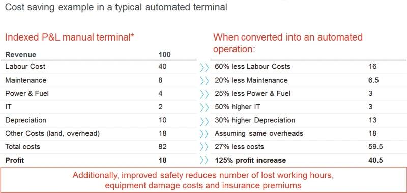 Cost saving example in a typical automated terminal