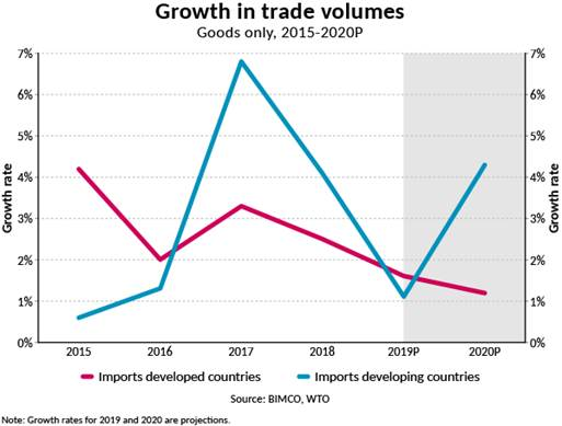 Source: BIMCO, WTO