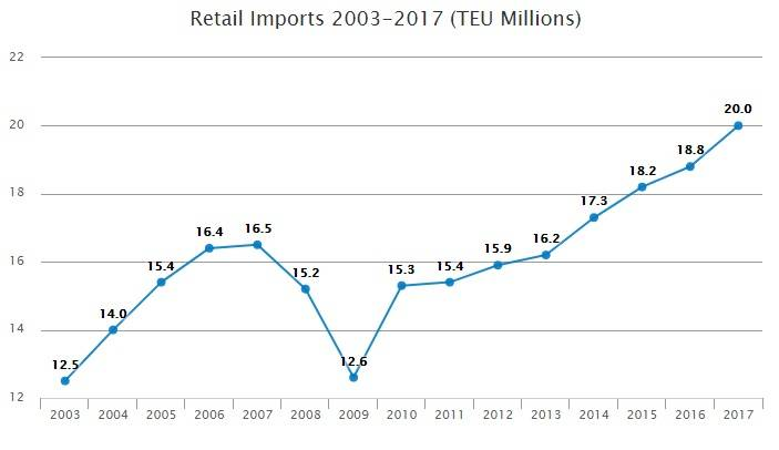 Source: National Retail Federation/Hackett Associates Global Port Tracker Report 2017 figure is a forecast