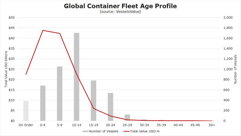 Source: Vessels Value